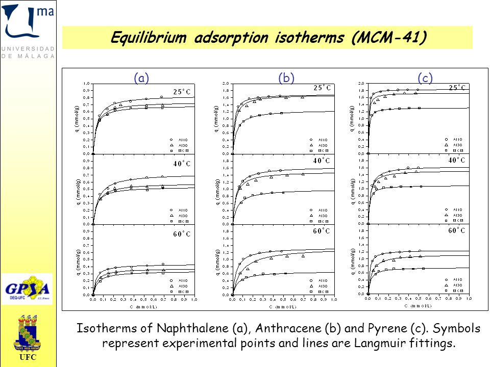 UFC Isotherms of Naphthalene (a), Anthracene (b) and Pyrene (c). Symbols represent experimental points and lines are Langmuir fittings. Equilibrium ad