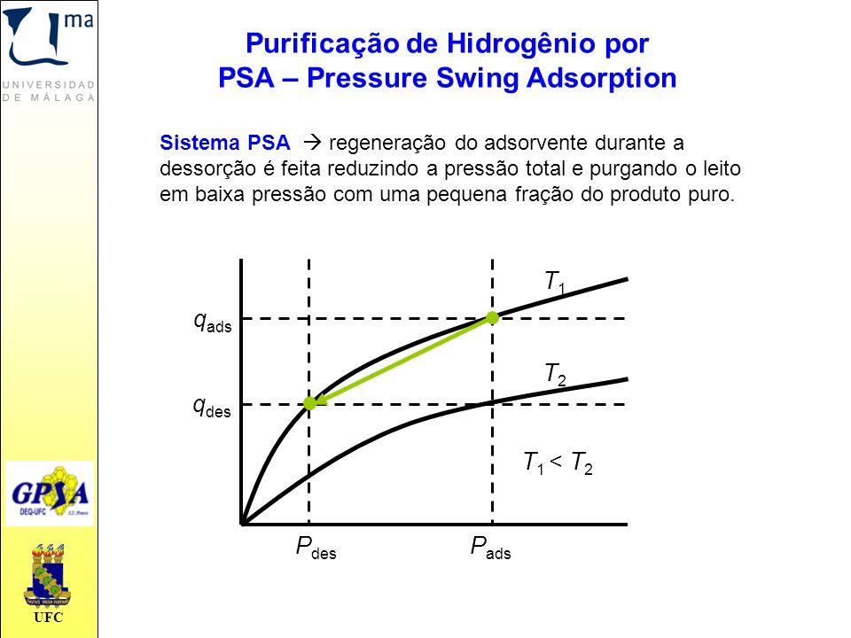 UFC Sistema PSA  regeneração do adsorvente durante a dessorção é feita reduzindo a pressão total e purgando o leito em baixa pressão com uma pequena