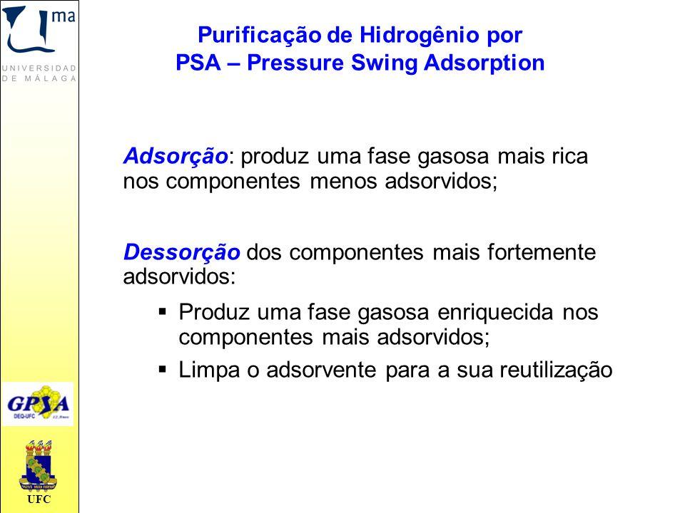 UFC Adsorção: produz uma fase gasosa mais rica nos componentes menos adsorvidos; Dessorção dos componentes mais fortemente adsorvidos:  Produz uma fa