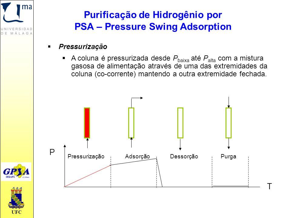 UFC  Pressurização  A coluna é pressurizada desde P baixa até P alta com a mistura gasosa de alimentação através de uma das extremidades da coluna (