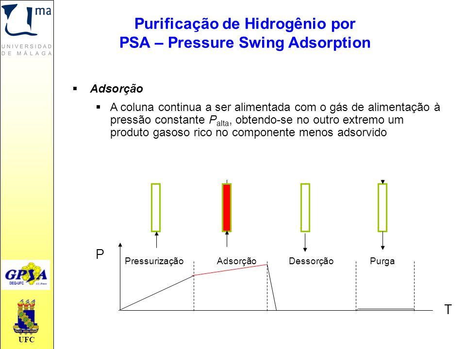 UFC PressurizaçãoAdsorçãoDessorçãoPurga T P  Adsorção  A coluna continua a ser alimentada com o gás de alimentação à pressão constante P alta, obten