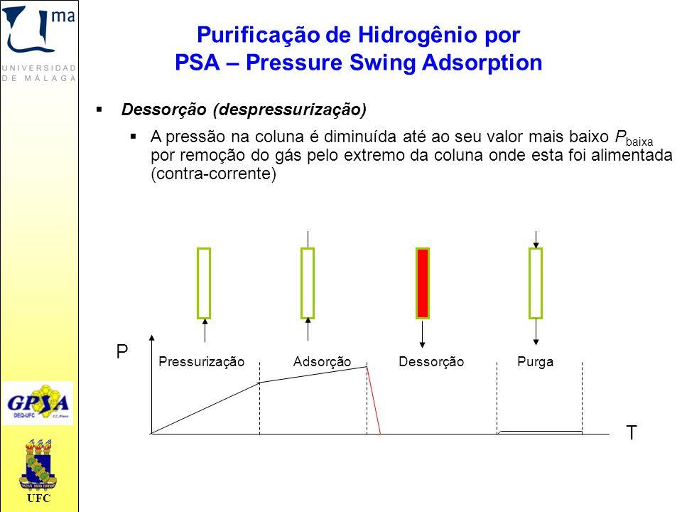 UFC PressurizaçãoAdsorçãoDessorçãoPurga T P  Dessorção (despressurização)  A pressão na coluna é diminuída até ao seu valor mais baixo P baixa por r