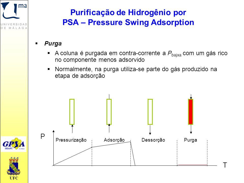 UFC PressurizaçãoAdsorçãoDessorçãoPurga T P  Purga  A coluna é purgada em contra-corrente a P bajxa com um gás rico no componente menos adsorvido 