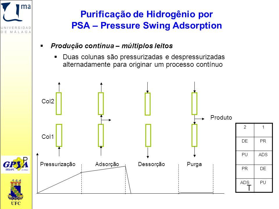 UFC  Produção contínua – múltiplos leitos  Duas colunas são pressurizadas e despressurizadas alternadamente para originar um processo contínuo T Pre