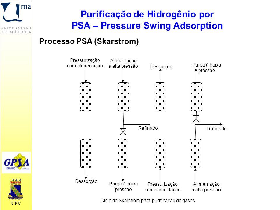 UFC Processo PSA (Skarstrom) Rafinado Dessorção Pressurização com alimentação Dessorção Pressurização com alimentação Alimentação á alta pressão Alime