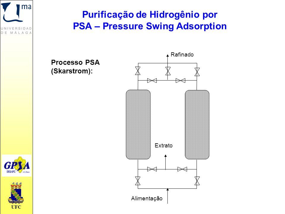 UFC Processo PSA (Skarstrom): Rafinado Extrato Alimentação Purificação de Hidrogênio por PSA – Pressure Swing Adsorption