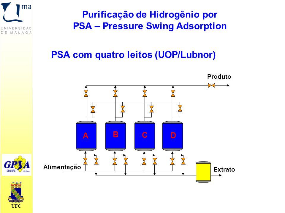 UFC PSA com quatro leitos (UOP/Lubnor) Produto Extrato Alimentação A B C D Purificação de Hidrogênio por PSA – Pressure Swing Adsorption