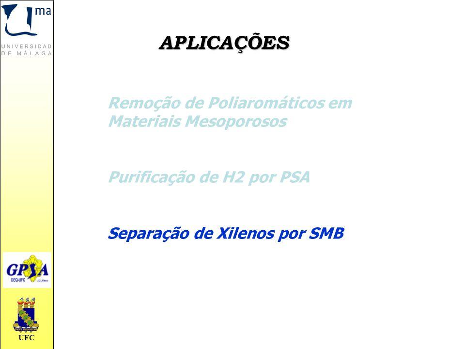 UFC APLICAÇÕES Remoção de Poliaromáticos em Materiais Mesoporosos Purificação de H2 por PSA Separação de Xilenos por SMB