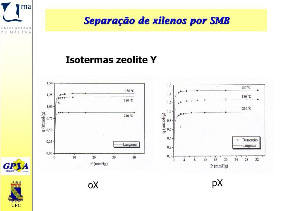 UFC Isotermas zeolite Y oX pX Separação de xilenos por SMB