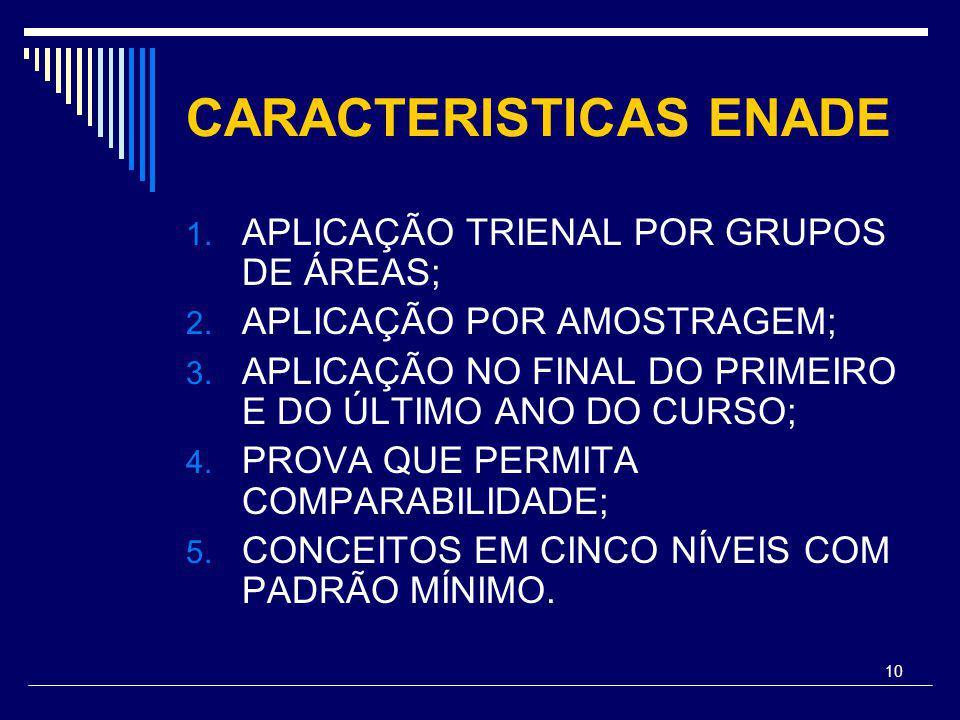 10 CARACTERISTICAS ENADE 1. APLICAÇÃO TRIENAL POR GRUPOS DE ÁREAS; 2.