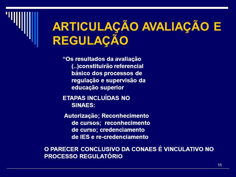11 ARTICULAÇÃO AVALIAÇÃO E REGULAÇÃO Os resultados da avaliação (..)constituirão referencial básico dos processos de regulação e supervisão da educação superior ETAPAS INCLUÍDAS NO SINAES: Autorização; Reconhecimento de cursos; reconhecimento de curso; credenciamento de IES e re-credenciamento O PARECER CONCLUSIVO DA CONAES É VINCULATIVO NO PROCESSO REGULATÓRIO