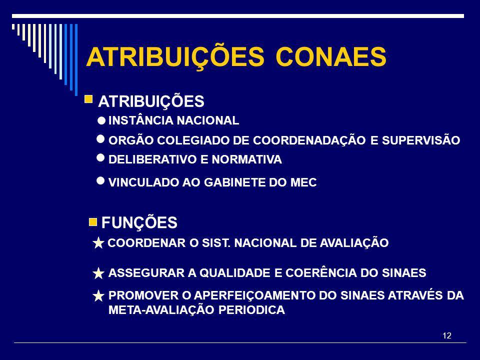 12 ATRIBUIÇÕES CONAES FUNÇÕES COORDENAR O SIST.