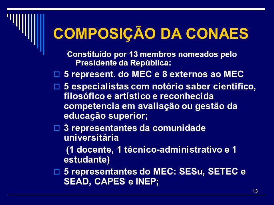 13 COMPOSIÇÃO DA CONAES Constituído por 13 membros nomeados pelo Presidente da República:  5 represent.