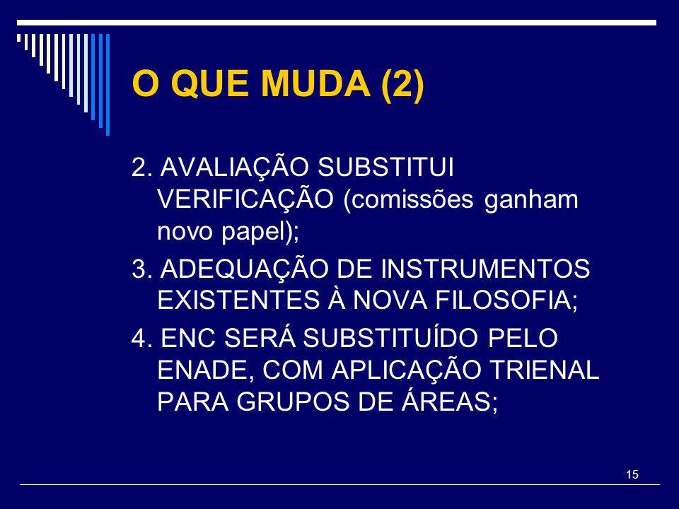 15 O QUE MUDA (2) 2. AVALIAÇÃO SUBSTITUI VERIFICAÇÃO (comissões ganham novo papel); 3.