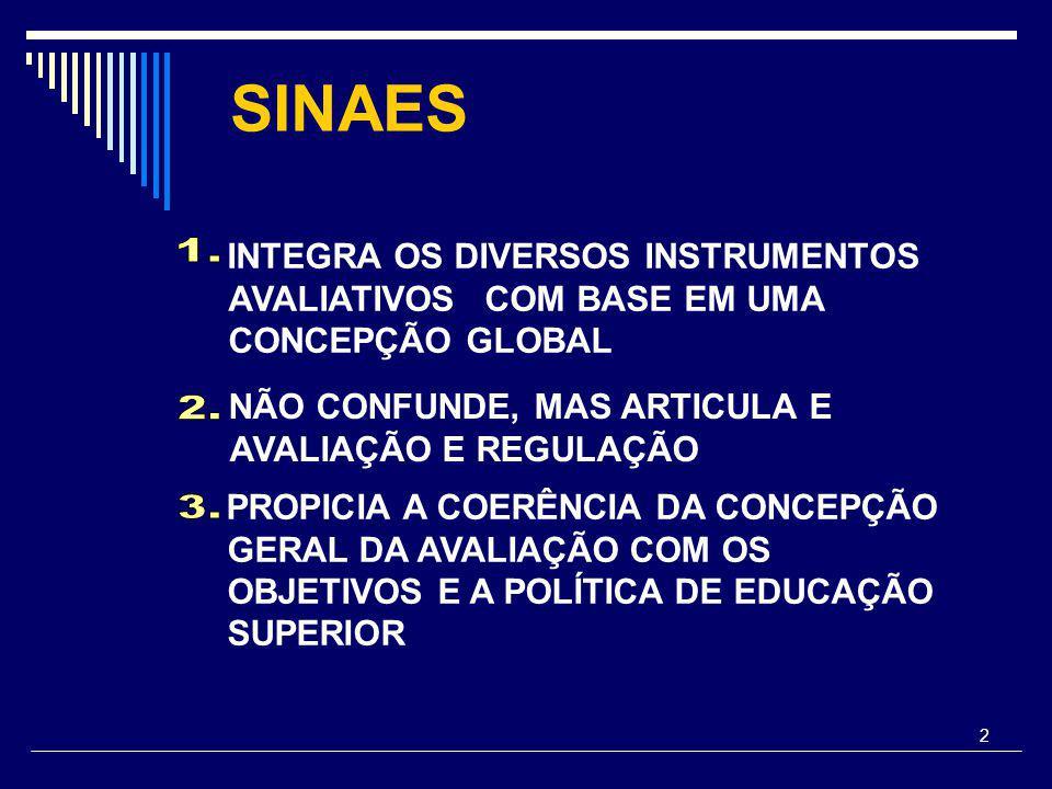 2 SINAES INTEGRA OS DIVERSOS INSTRUMENTOS AVALIATIVOS COM BASE EM UMA CONCEPÇÃO GLOBAL NÃO CONFUNDE, MAS ARTICULA E AVALIAÇÃO E REGULAÇÃO PROPICIA A COERÊNCIA DA CONCEPÇÃO GERAL DA AVALIAÇÃO COM OS OBJETIVOS E A POLÍTICA DE EDUCAÇÃO SUPERIOR