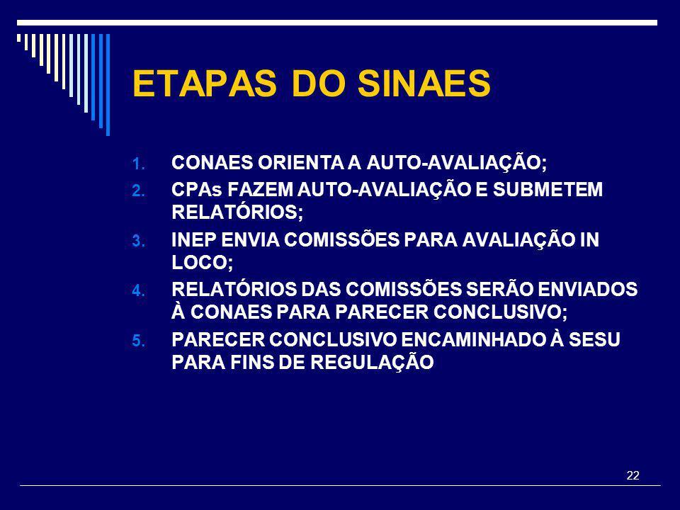 22 ETAPAS DO SINAES 1. CONAES ORIENTA A AUTO-AVALIAÇÃO; 2.