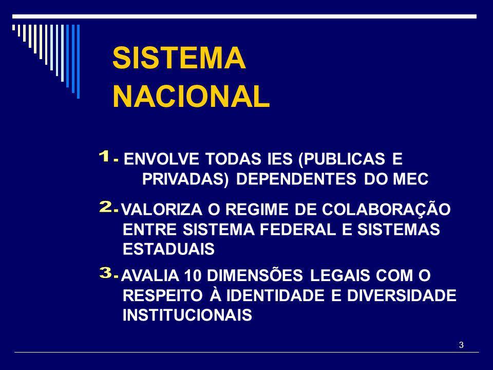 3 SISTEMA NACIONAL ENVOLVE TODAS IES (PUBLICAS E PRIVADAS) DEPENDENTES DO MEC VALORIZA O REGIME DE COLABORAÇÃO ENTRE SISTEMA FEDERAL E SISTEMAS ESTADUAIS AVALIA 10 DIMENSÕES LEGAIS COM O RESPEITO À IDENTIDADE E DIVERSIDADE INSTITUCIONAIS