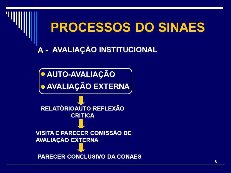 6 PROCESSOS DO SINAES AVALIAÇÃO INSTITUCIONAL A - AUTO-AVALIAÇÃO AVALIAÇÃO EXTERNA PARECER CONCLUSIVO DA CONAES RELATÓRIOAUTO-REFLEXÃO CRITICA VISITA E PARECER COMISSÃO DE AVALIAÇÃO EXTERNA