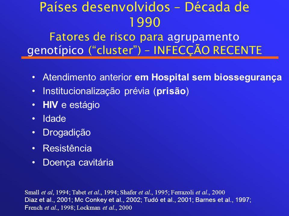 Países desenvolvidos – Década de 1990 Fatores de risco para agrupamento genotípico ( cluster ) – INFECÇÃO RECENTE Atendimento anterior em Hospital sem biossegurança Institucionalização prévia (prisão) HIV e estágio Idade Drogadição Resistência Doença cavitária Small et al, 1994; Tabet et al., 1994; Shafer et al., 1995; Ferrazoli et al., 2000 Diaz et al., 2001; Mc Conkey et al., 2002; Tudó et al., 2001; Barnes et al., 1997; F rench et al., 1998; Lockman et al., 2000