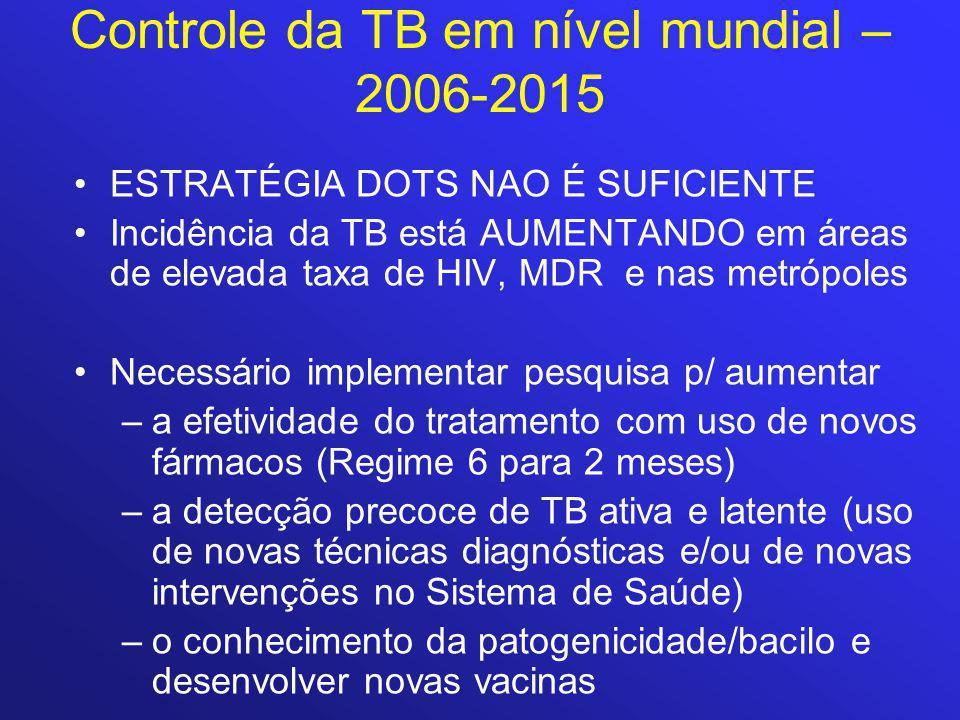 Controle da TB em nível mundial – 2006-2015 ESTRATÉGIA DOTS NAO É SUFICIENTE Incidência da TB está AUMENTANDO em áreas de elevada taxa de HIV, MDR e nas metrópoles Necessário implementar pesquisa p/ aumentar –a efetividade do tratamento com uso de novos fármacos (Regime 6 para 2 meses) –a detecção precoce de TB ativa e latente (uso de novas técnicas diagnósticas e/ou de novas intervenções no Sistema de Saúde) –o conhecimento da patogenicidade/bacilo e desenvolver novas vacinas