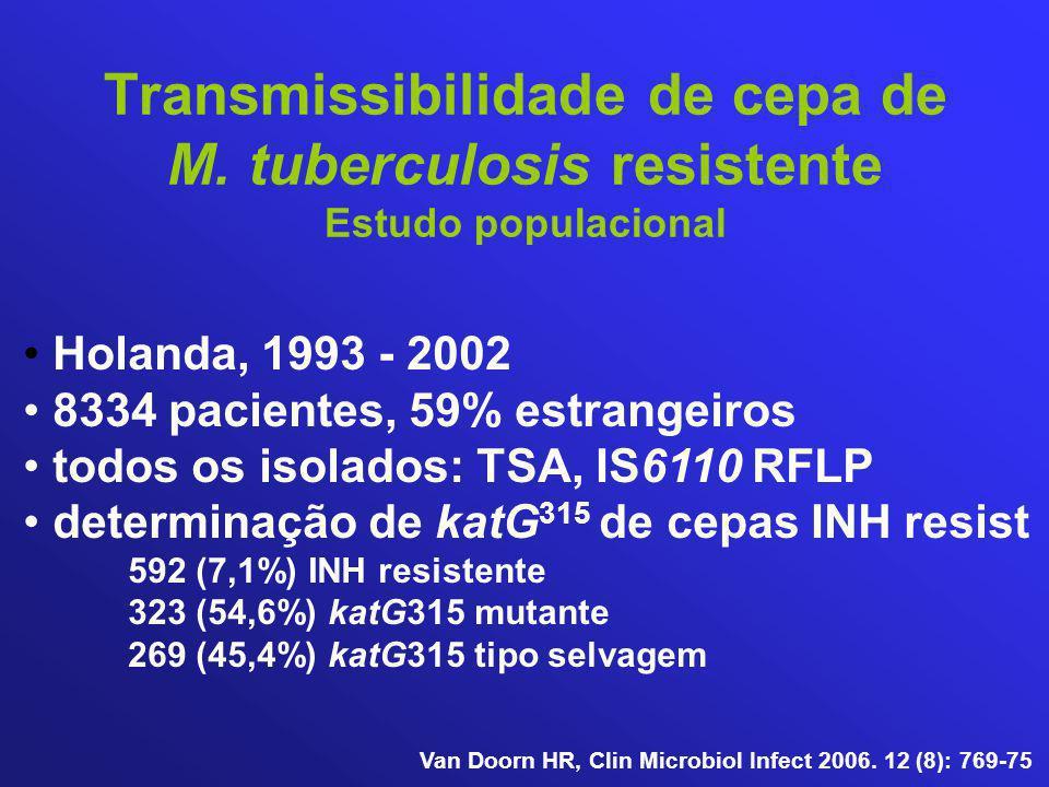 Holanda, 1993 - 2002 8334 pacientes, 59% estrangeiros todos os isolados: TSA, IS6110 RFLP determinação de katG 315 de cepas INH resist 592 (7,1%) INH resistente 323 (54,6%) katG315 mutante 269 (45,4%) katG315 tipo selvagem Transmissibilidade de cepa de M.