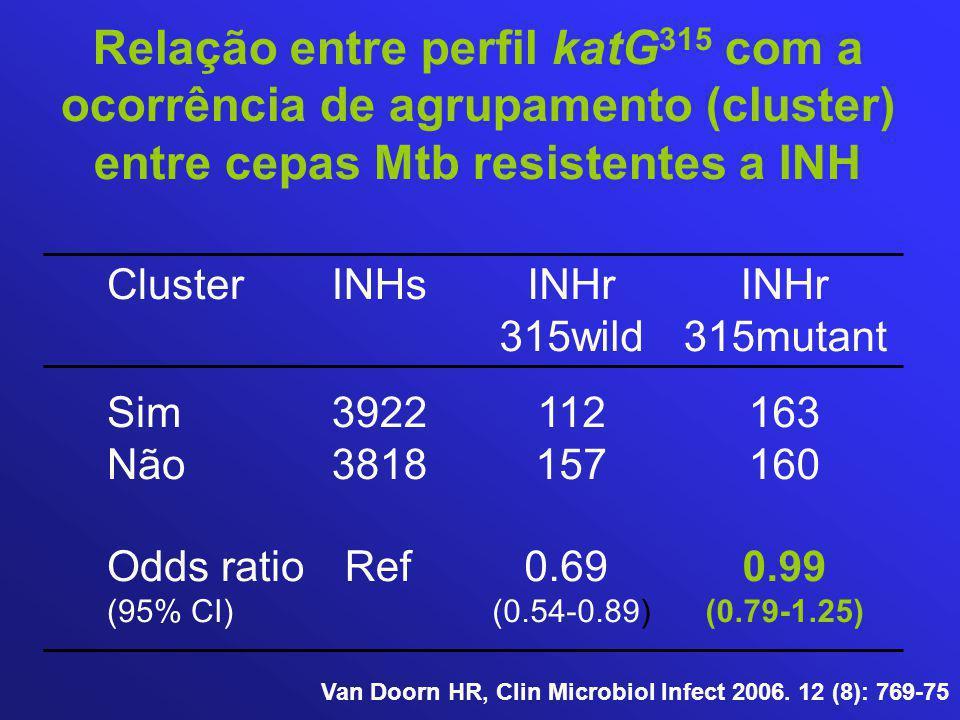 Relação entre perfil katG 315 com a ocorrência de agrupamento (cluster) entre cepas Mtb resistentes a INH Cluster Sim Não Odds ratio (95% CI) INHr 315wild 112 157 0.69 (0.54-0.89) INHs 3922 3818 Ref INHr 315mutant 163 160 0.99 (0.79-1.25) Van Doorn HR, Clin Microbiol Infect 2006.