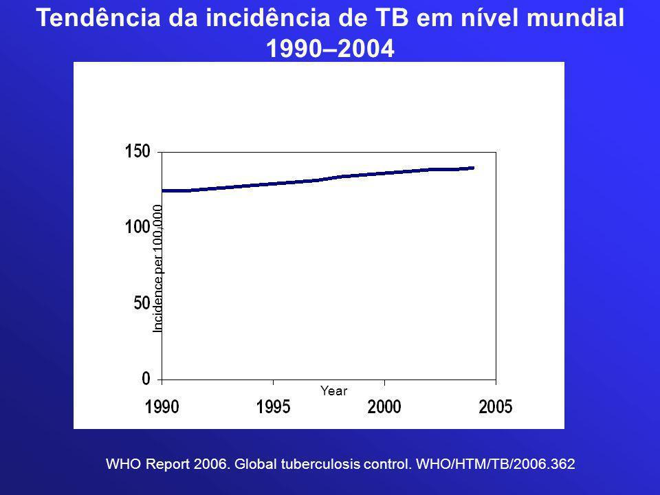 Tendência da incidência de TB em nível mundial 1990–2004 WHO Report 2006. Global tuberculosis control. WHO/HTM/TB/2006.362 Incidence per 100,000 Year