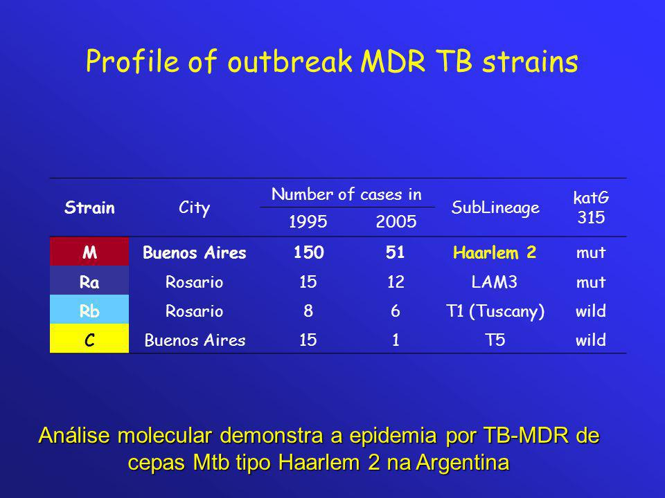 Profile of outbreak MDR TB strains StrainCity Number of cases in SubLineage katG 315 19952005 MBuenos Aires15051Haarlem 2mut RaRosario1512LAM3mut RbRo