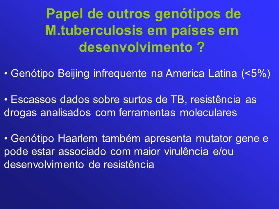 Papel de outros genótipos de M.tuberculosis em países em desenvolvimento ? Genótipo Beijing infrequente na America Latina (<5%) Escassos dados sobre s