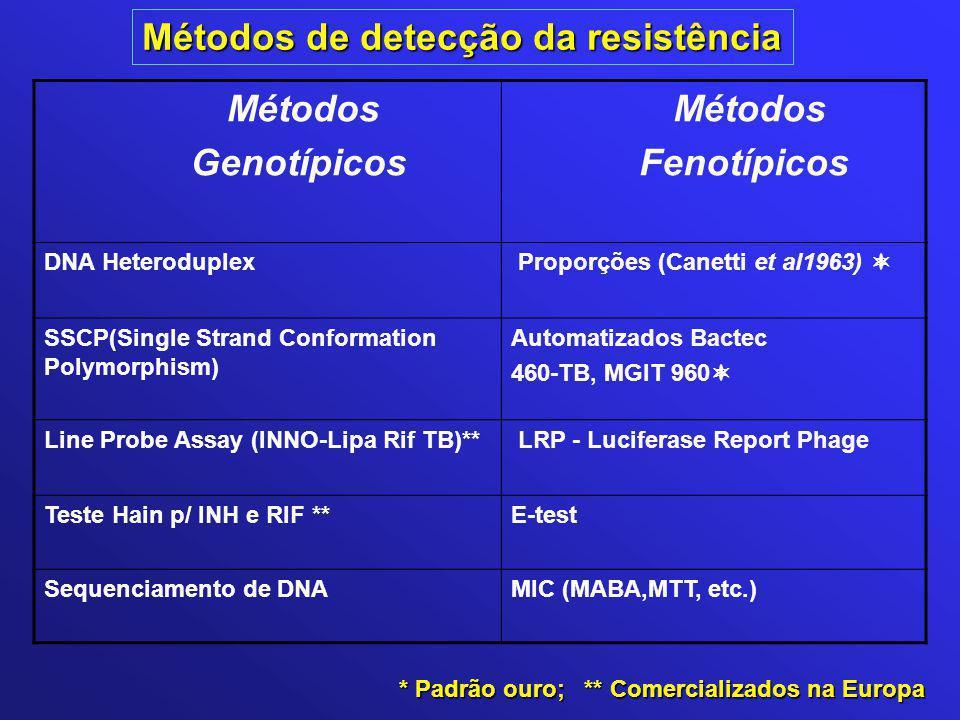 Métodos de detecção da resistência Métodos Genotípicos Métodos Fenotípicos DNA Heteroduplex Proporções (Canetti et al1963)  SSCP(Single Strand Confor