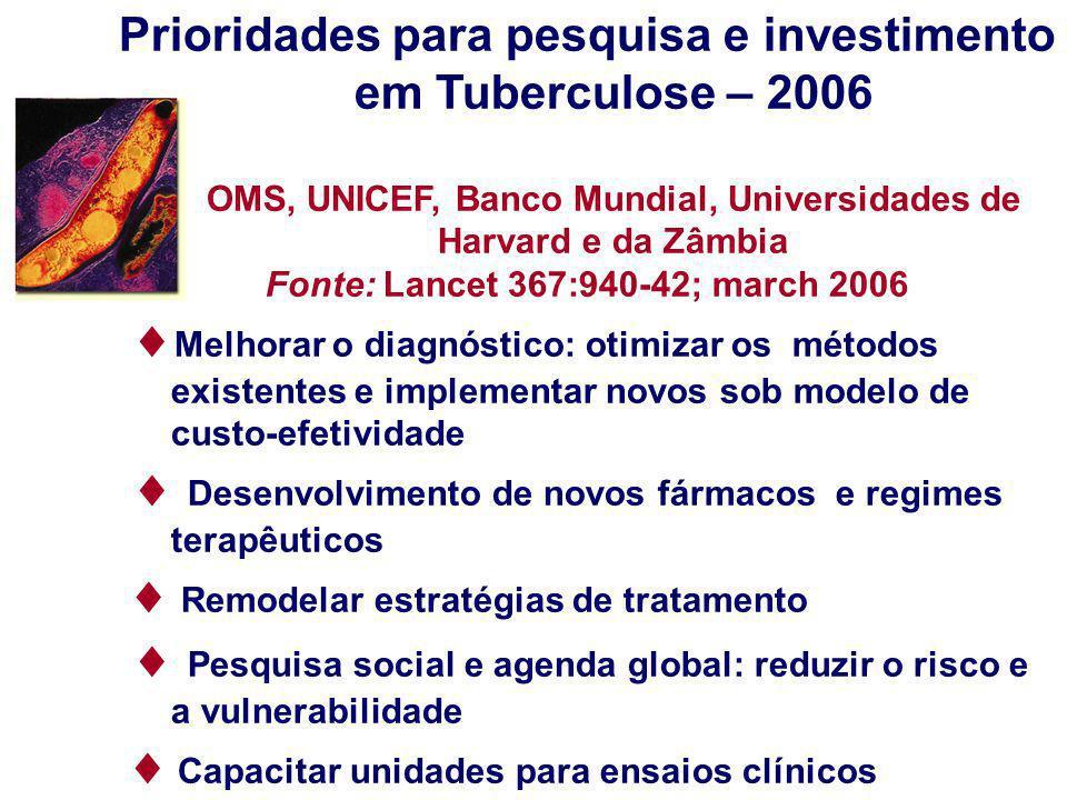 Prioridades para pesquisa e investimento em Tuberculose – 2006 OMS, UNICEF, Banco Mundial, Universidades de Harvard e da Zâmbia Fonte: Lancet 367:940-
