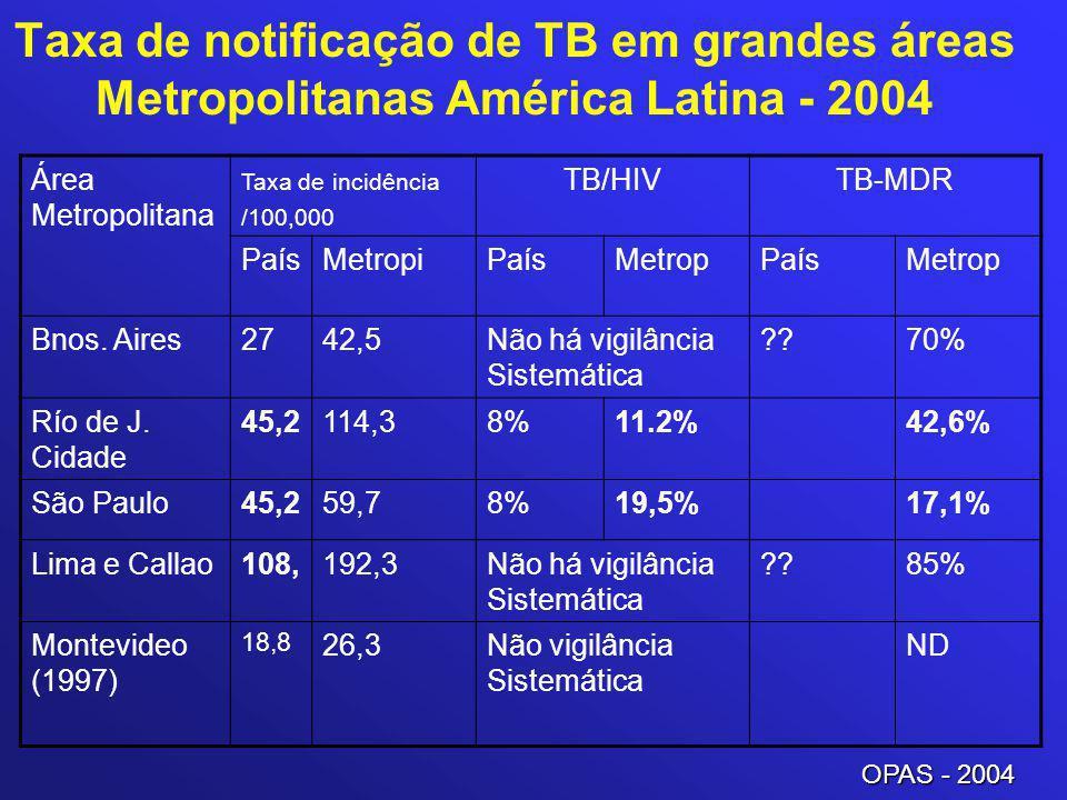 Taxa de notificação de TB em grandes áreas Metropolitanas América Latina - 2004 Área Metropolitana Taxa de incidência /100,000 TB/HIVTB-MDR PaísMetrop