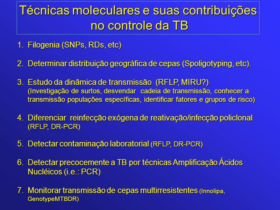 Técnicas moleculares e suas contribuições no controle da TB no controle da TB 1.Filogenia (SNPs, RDs, etc) 2.Determinar distribuição geográfica de cepas (Spoligotyping, etc).