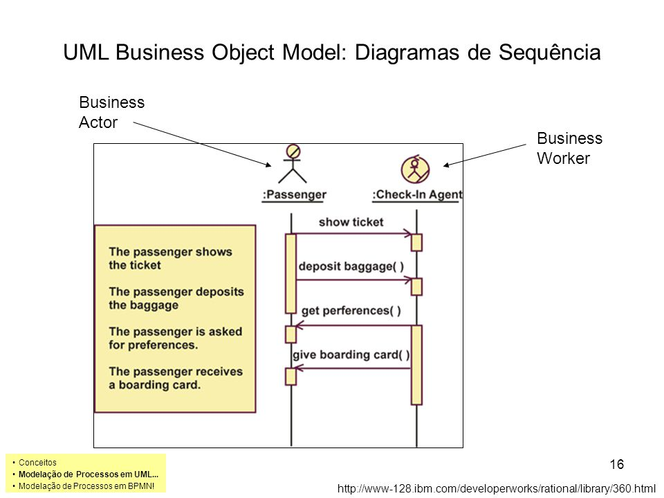 UML Business Object Model: Diagramas de Sequência http://www-128.ibm.com/developerworks/rational/library/360.html Business Actor Business Worker Conceitos Modelação de Processos em UML...
