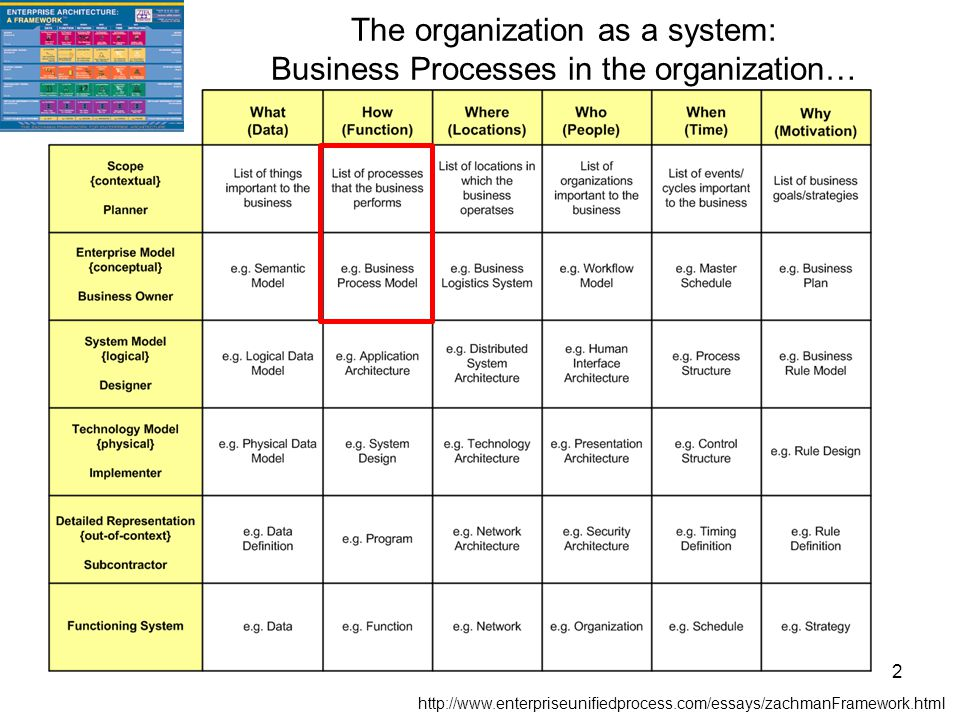 The organization as a system: Business Processes in the organization… http://www.enterpriseunifiedprocess.com/essays/zachmanFramework.html 2