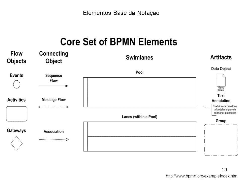 http://www.bpmn.org/exampleIndex.htm Elementos Base da Notação 21
