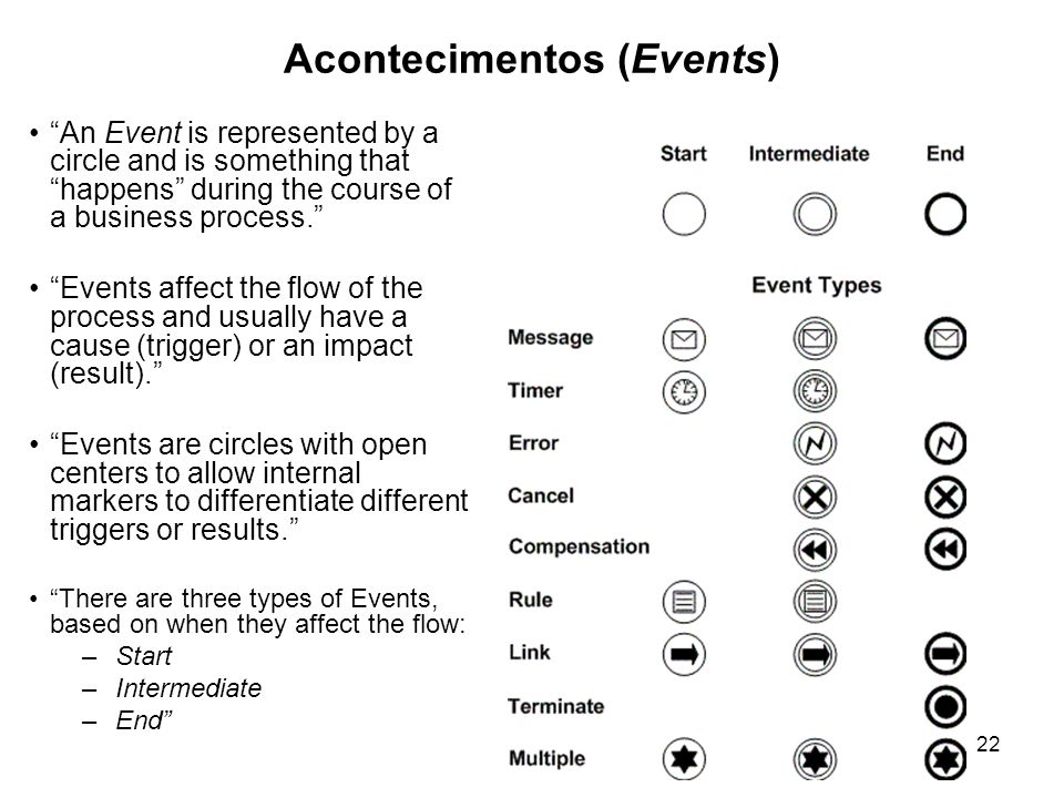 Acontecimentos (Events) 22 An Event is represented by a circle and is something that happens during the course of a business process. Events affect the flow of the process and usually have a cause (trigger) or an impact (result). Events are circles with open centers to allow internal markers to differentiate different triggers or results. There are three types of Events, based on when they affect the flow: –Start –Intermediate –End