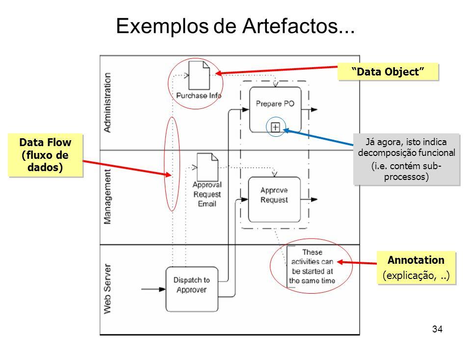 Exemplos de Artefactos...