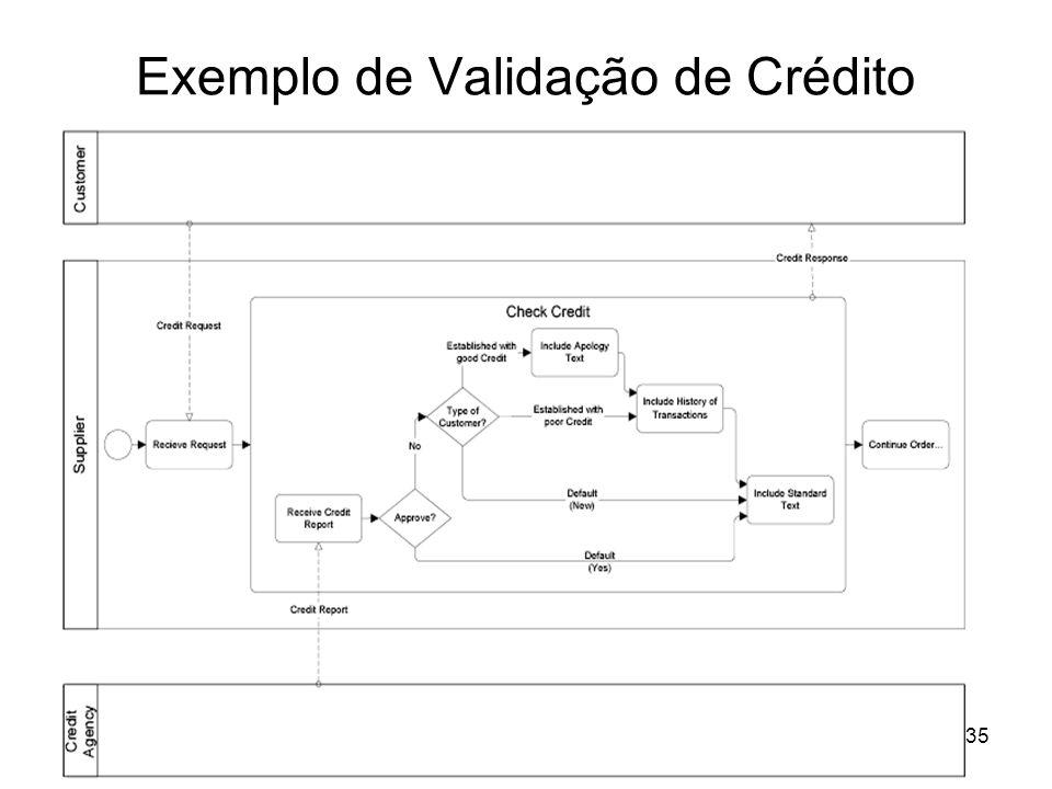 Exemplo de Validação de Crédito 35