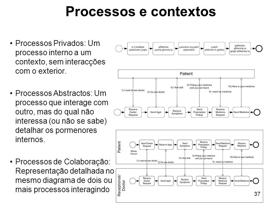 Processos e contextos Processos Privados: Um processo interno a um contexto, sem interacções com o exterior.
