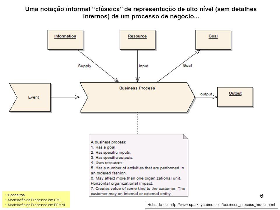 Do modelo do negócio para o modelo do sistema… Uma modelação de negócio pode ser relevante para a modelação de um sistema: –Cada business use case pode vir a corresponder a um sub-sistema –Cada processo de negócio pode vir a corresponder a um caso de uso do sistema (sub-sistema) –Cada entidade do negócio ( business entity ) pode vir a corresponder a uma classe (entidade) do sistema Conceitos Modelação de Processos em UML...