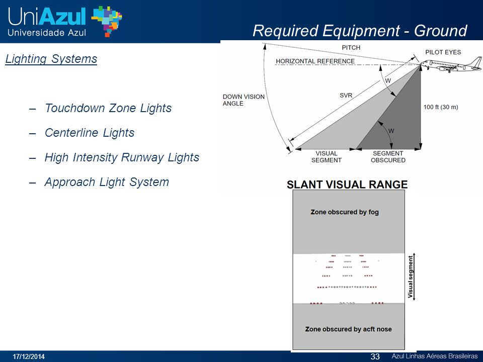 Required Equipment - Ground Lighting Systems –Touchdown Zone Lights –Centerline Lights –High Intensity Runway Lights –Approach Light System 17/12/2014 33
