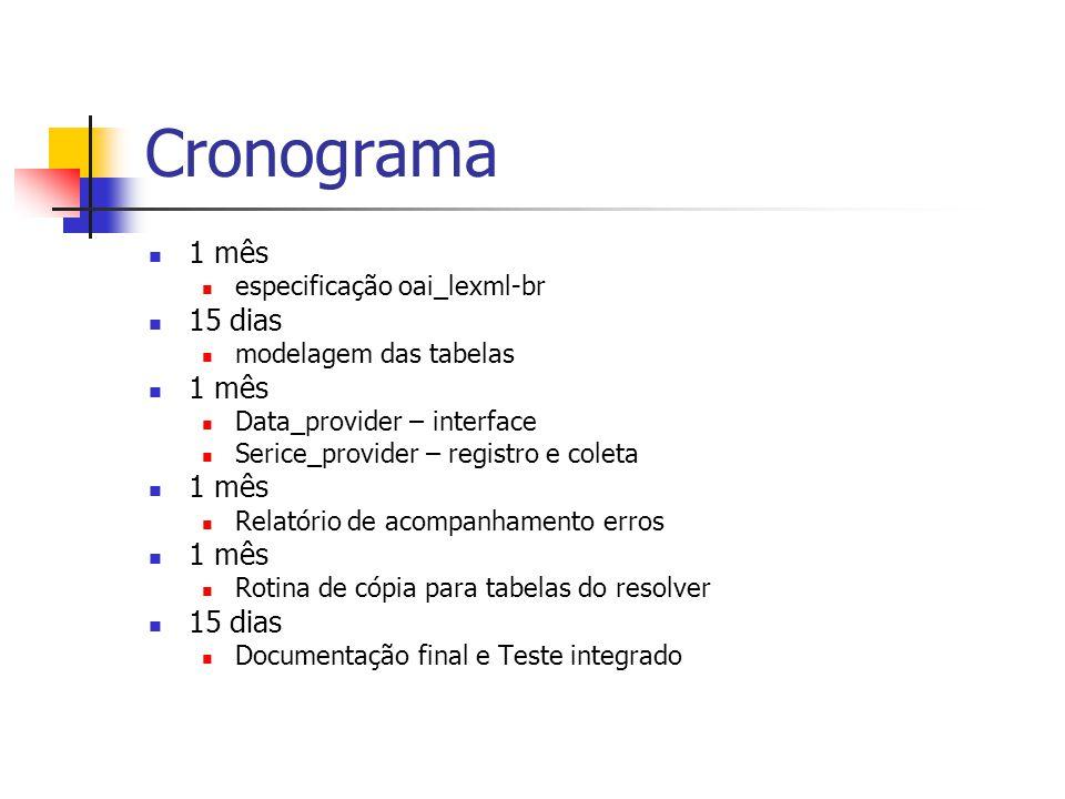 Cronograma 1 mês especificação oai_lexml-br 15 dias modelagem das tabelas 1 mês Data_provider – interface Serice_provider – registro e coleta 1 mês Re
