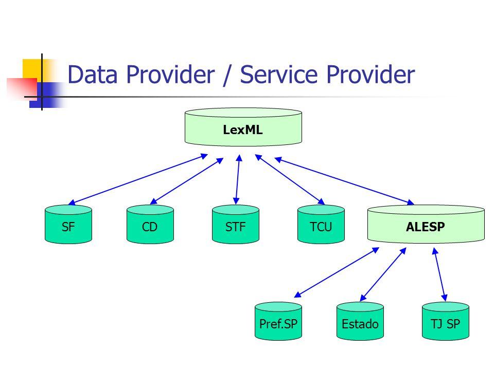 ListSets Lista os conjuntos de dados disponíveis no repositório