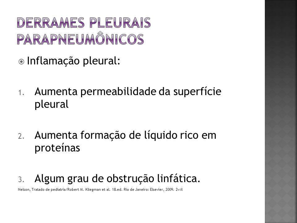  Inflamação pleural: 1. Aumenta permeabilidade da superfície pleural 2. Aumenta formação de líquido rico em proteínas 3. Algum grau de obstrução linf