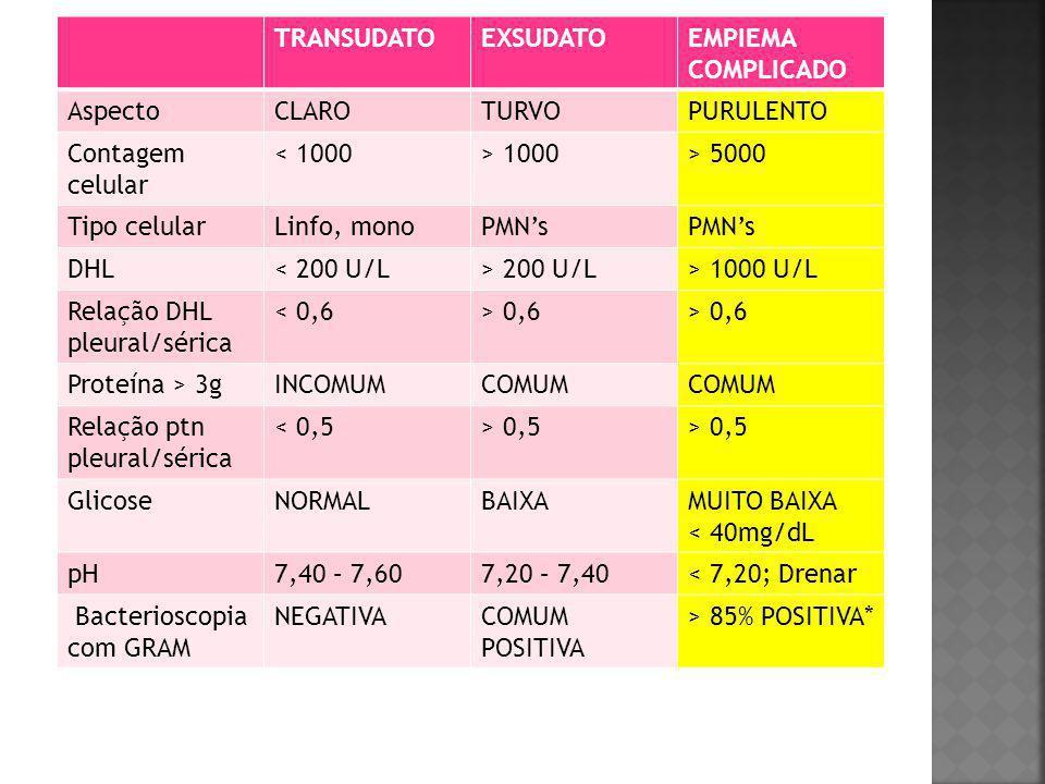 TRANSUDATOEXSUDATOEMPIEMA COMPLICADO AspectoCLAROTURVOPURULENTO Contagem celular < 1000> 1000> 5000 Tipo celularLinfo, monoPMN's DHL< 200 U/L> 200 U/L