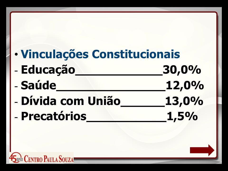 Vinculações Constitucionais - Educação____________30,0% - Saúde_______________12,0% - Dívida com União______13,0% - Precatórios___________1,5%