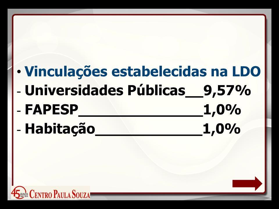 Vinculações estabelecidas na LDO - Universidades Públicas__9,57% - FAPESP______________1,0% - Habitação____________1,0%