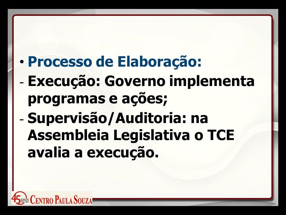 Processo de Elaboração: - Execução: Governo implementa programas e ações; - Supervisão/Auditoria: na Assembleia Legislativa o TCE avalia a execução.