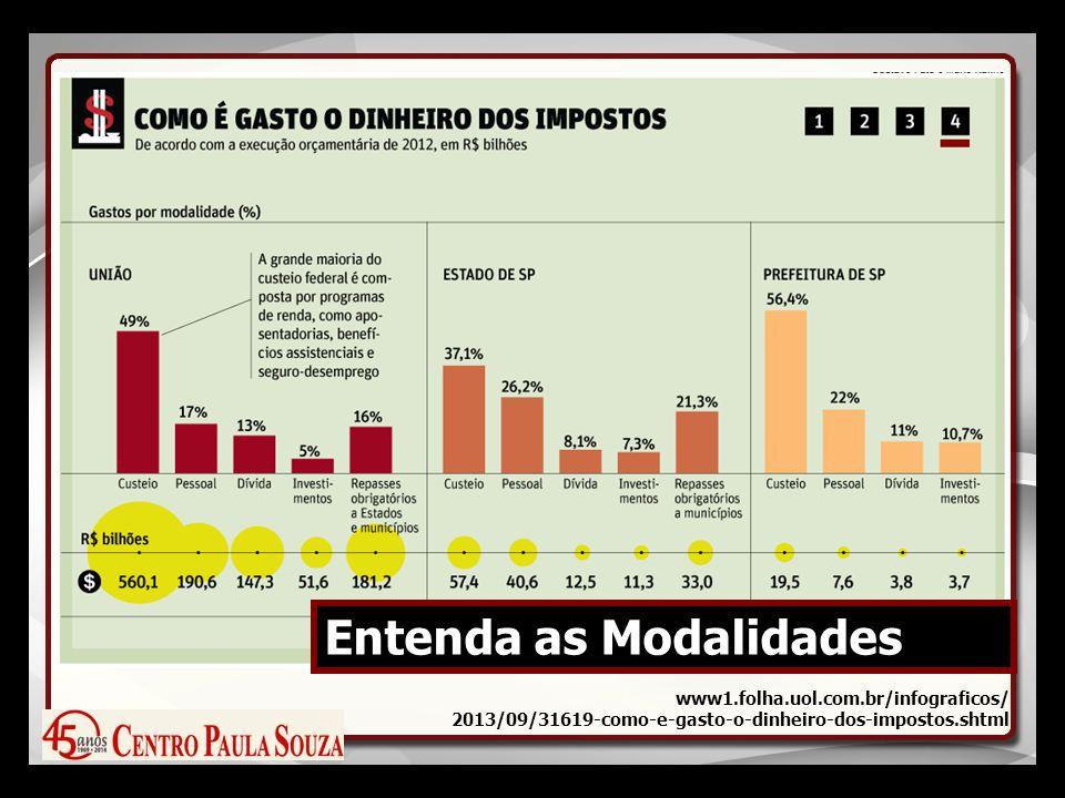 Entenda as Modalidades www1.folha.uol.com.br/infograficos/ 2013/09/31619-como-e-gasto-o-dinheiro-dos-impostos.shtml